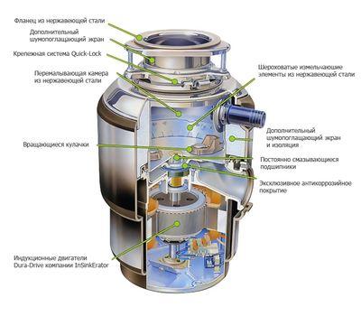 Измельчитель пищевых отходов InSinkErator EVOLUTION 100
