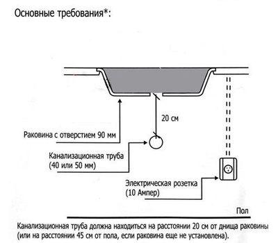 Измельчитель пищевых отходов INSINKERATOR ISE 46